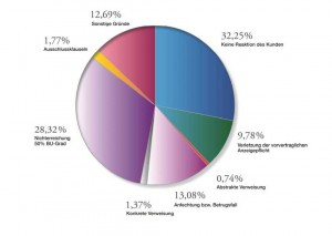 Ablehnungsgründe im BU-Leistungsfall