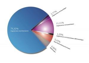 Antragsannahme in der Berufsunfähigkeit Quelle: MORGEN & MORGEN, Stand April 2013