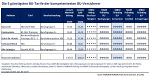 Die 5 günstigsten BU‐Tarife der kompetentesten BU‐Versicherer