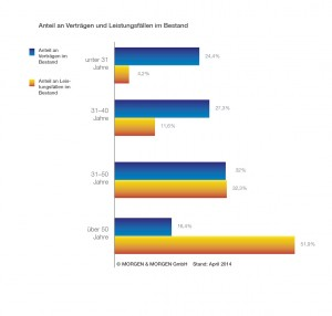 Berufsunfähigkeitsversicherung Vergleich - Günstige BU