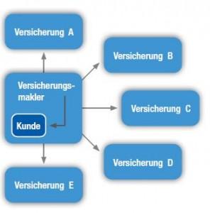 Versicherungsmakler - Berliner Assekuranz Makler